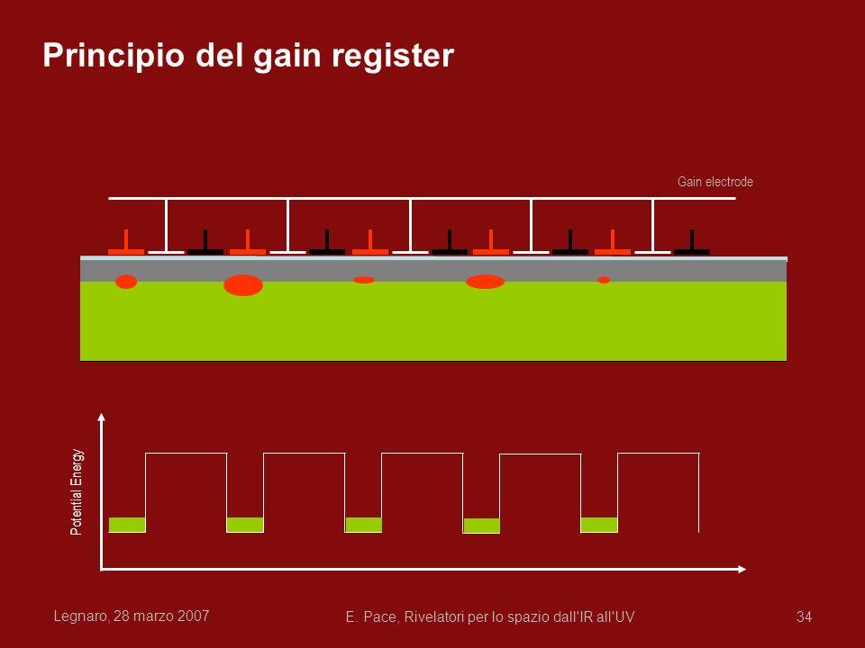 Legnaro, 28 marzo 2007 E. Pace, Rivelatori per lo spazio dall'IR all'UV34 Potential Energy Gain electrode Principio del gain register