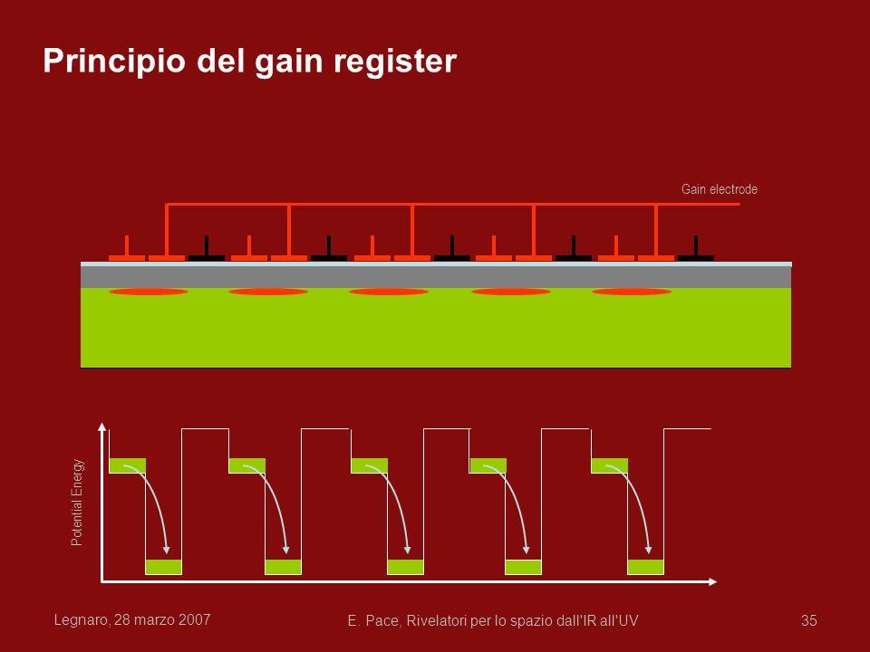 Legnaro, 28 marzo 2007 E. Pace, Rivelatori per lo spazio dall'IR all'UV35 Potential Energy Gain electrode Principio del gain register