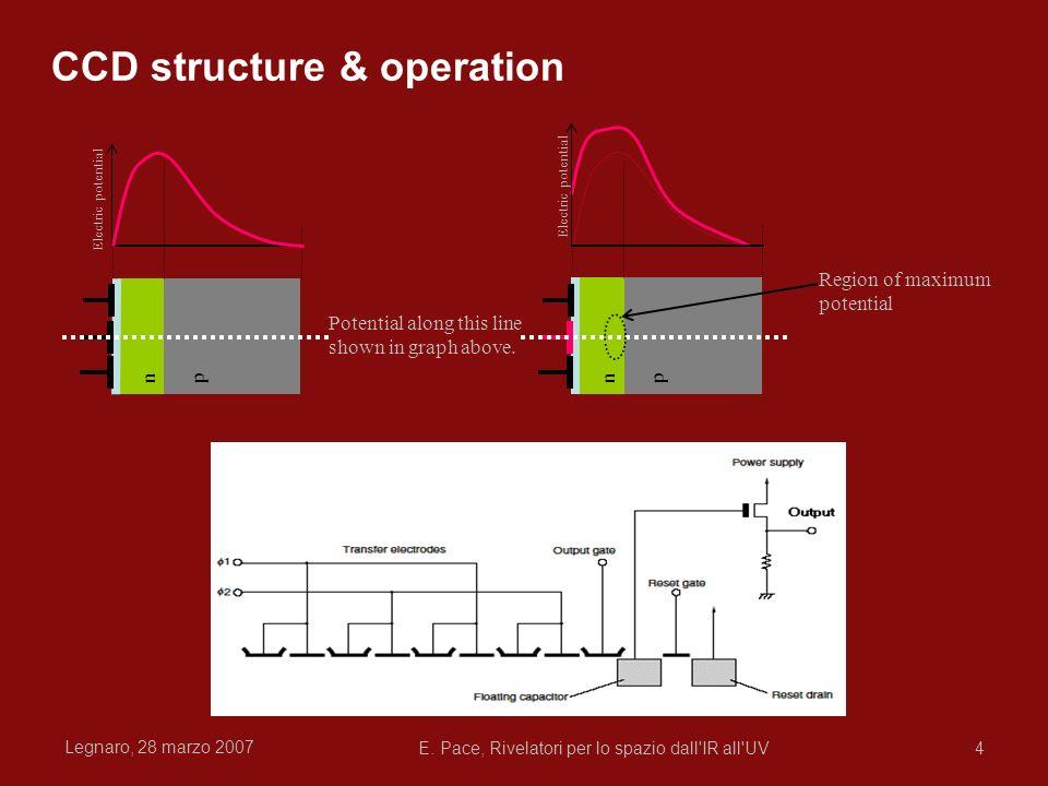 Legnaro, 28 marzo 2007 E. Pace, Rivelatori per lo spazio dall'IR all'UV4 CCD structure & operation Potential along this line shown in graph above. npn