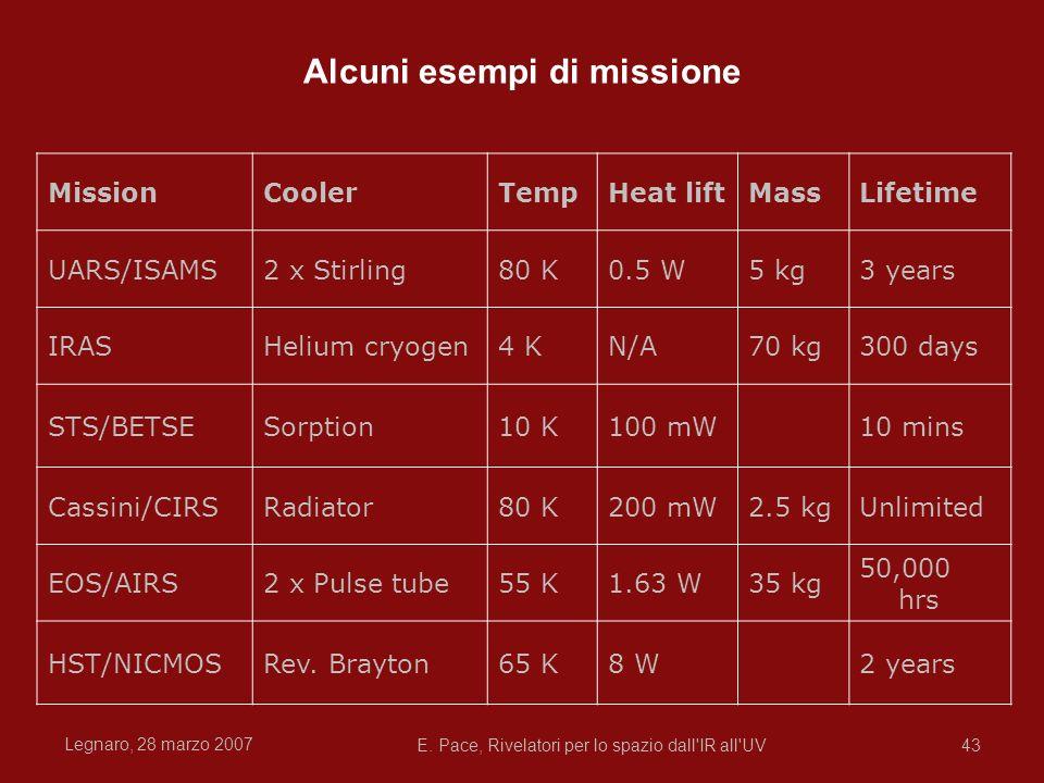 Legnaro, 28 marzo 2007 E. Pace, Rivelatori per lo spazio dall'IR all'UV43 Alcuni esempi di missione MissionCoolerTempHeat liftMassLifetime UARS/ISAMS2