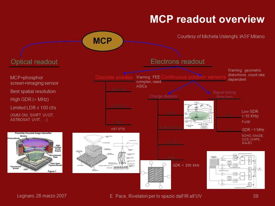 Legnaro, 28 marzo 2007 E. Pace, Rivelatori per lo spazio dall'IR all'UV59 MCP readout overview MCP+phosphor screen+imaging sensor Best spatial resolut
