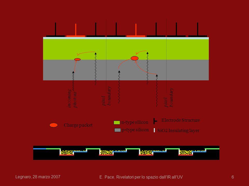 Legnaro, 28 marzo 2007 E. Pace, Rivelatori per lo spazio dall'IR all'UV6 pixel boundary Charge packet p-type silicon n-type silicon SiO2 Insulating la
