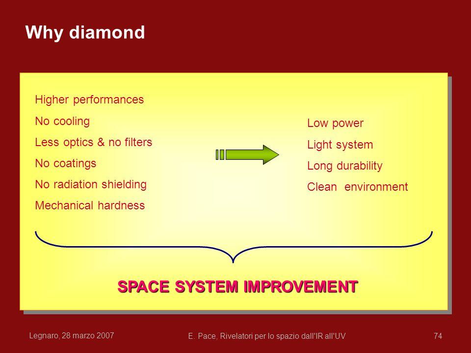 Legnaro, 28 marzo 2007 E. Pace, Rivelatori per lo spazio dall'IR all'UV74 Why diamond Low young's modulus Low young's modulus Small band gap Small ban