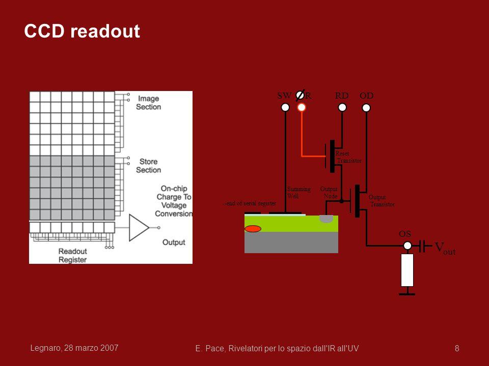 Legnaro, 28 marzo 2007 E. Pace, Rivelatori per lo spazio dall'IR all'UV8 OD OS RDRSW Output Node Output Transistor Reset Transistor Summing Well --end