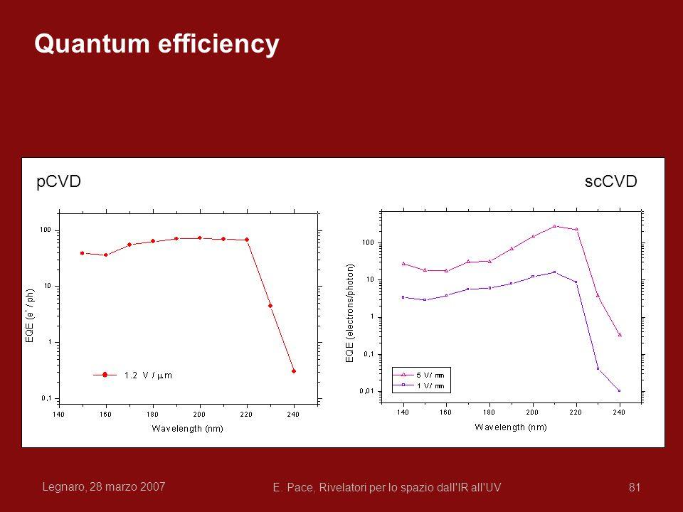 Legnaro, 28 marzo 2007 E. Pace, Rivelatori per lo spazio dall'IR all'UV81 Quantum efficiency scCVDpCVD