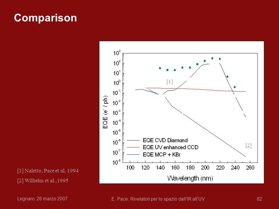 Legnaro, 28 marzo 2007 E. Pace, Rivelatori per lo spazio dall'IR all'UV82 Comparison [1] Naletto, Pace et al, 1994 [2] Wilhelm et al.,1995 [2] [1]