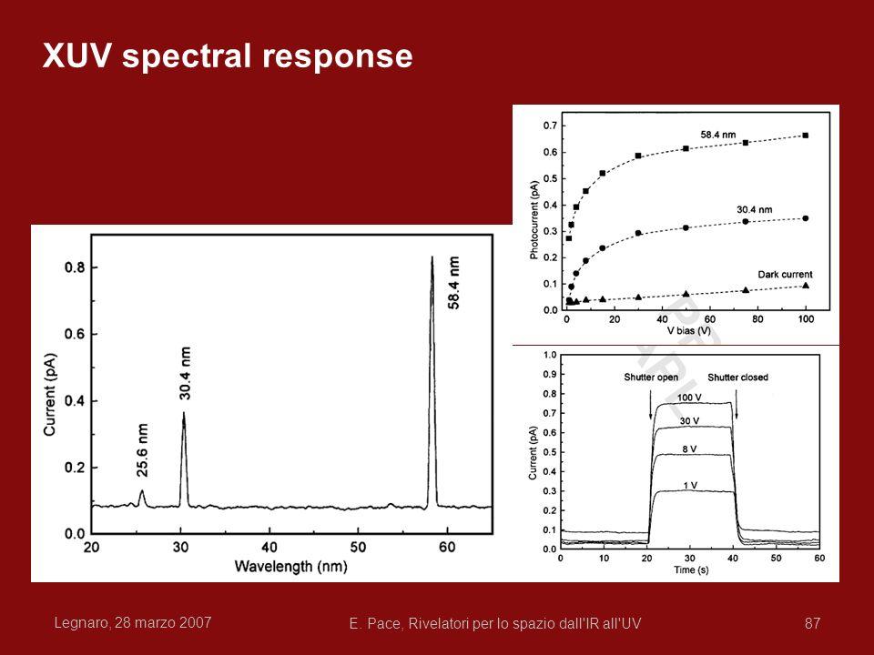 Legnaro, 28 marzo 2007 E. Pace, Rivelatori per lo spazio dall'IR all'UV87 XUV spectral response