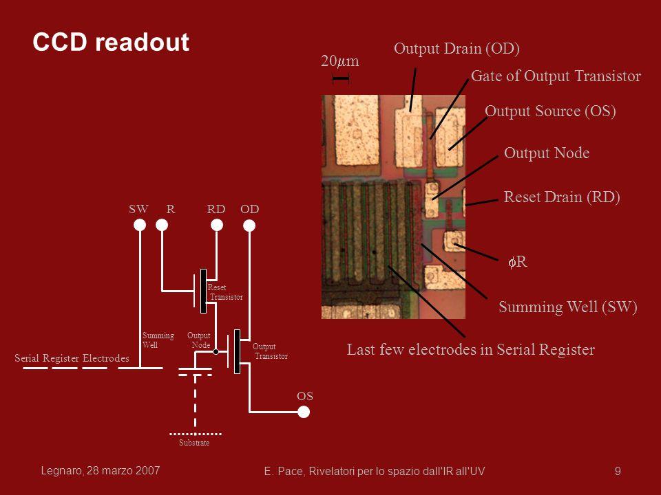 Legnaro, 28 marzo 2007 E. Pace, Rivelatori per lo spazio dall'IR all'UV9 20 m Output Drain (OD) Output Source (OS) Gate of Output Transistor Output No