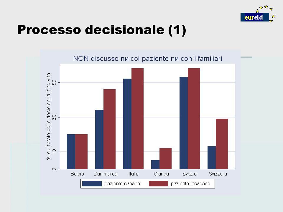 Processo decisionale (1)