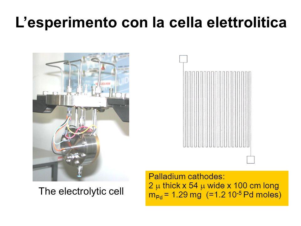 Palladium cathodes: 2 thick x 54 wide x 100 cm long m Pd = 1.29 mg (=1.2 10 -5 Pd moles) The electrolytic cell Lesperimento con la cella elettrolitica