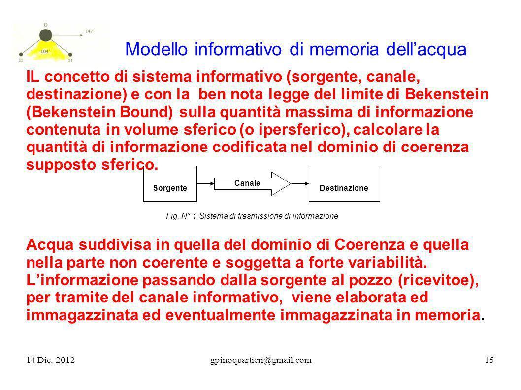 SorgenteDestinazione Fig. N° 1 Sistema di trasmissione di informazione Canale Modello informativo di memoria dellacqua IL concetto di sistema informat