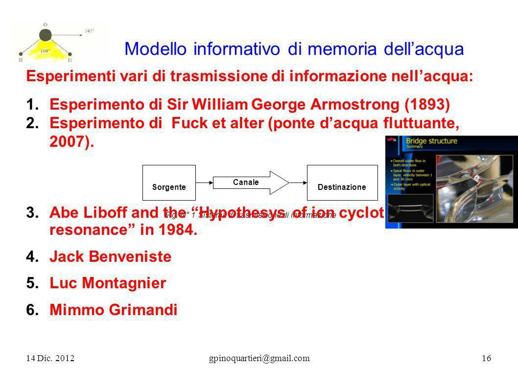 SorgenteDestinazione Fig. N° 1 Sistema di trasmissione di informazione Canale Modello informativo di memoria dellacqua Esperimenti vari di trasmission