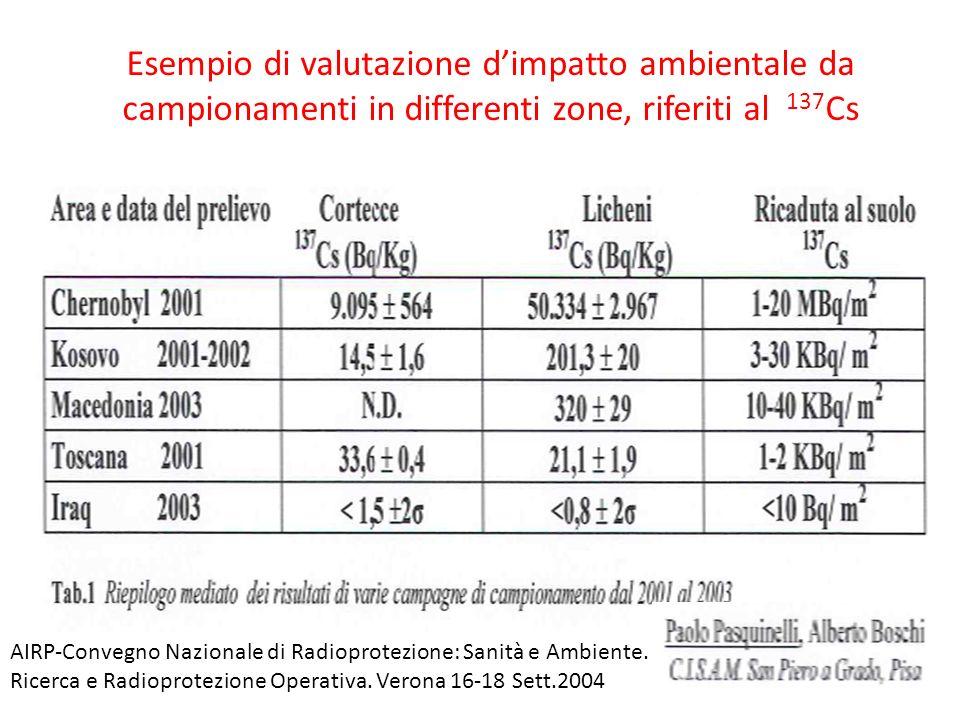 Esempio di valutazione dimpatto ambientale da campionamenti in differenti zone, riferiti al 137 Cs AIRP-Convegno Nazionale di Radioprotezione: Sanità e Ambiente.