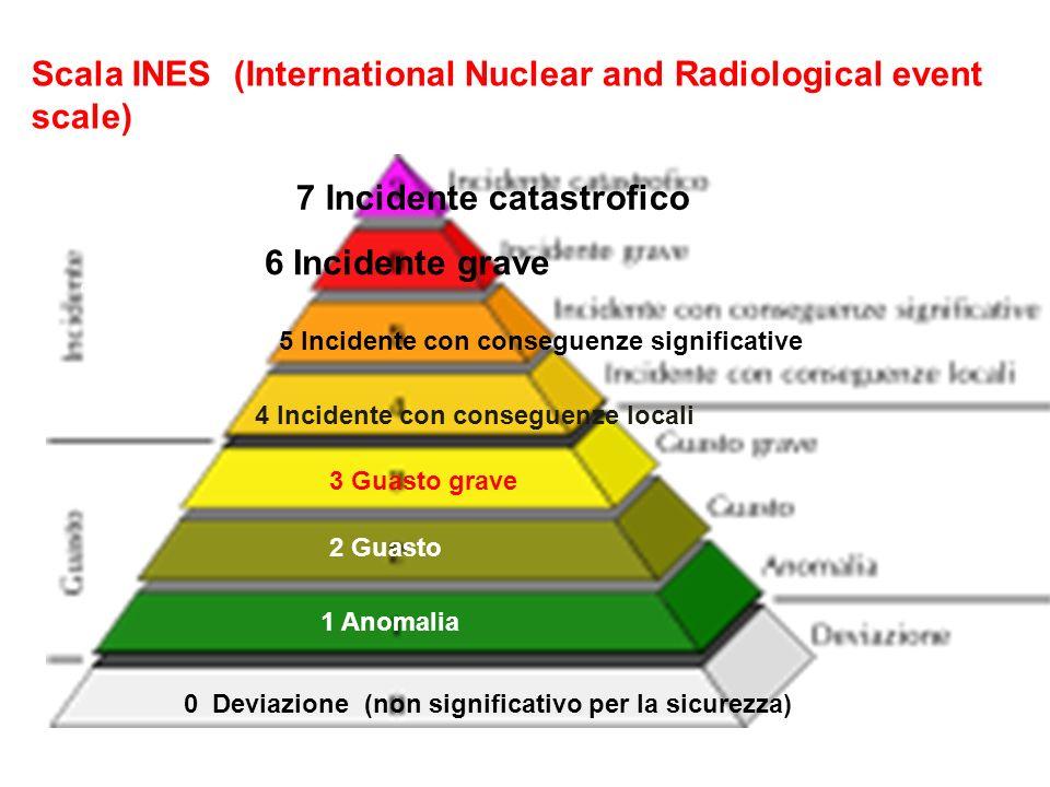 Sintesi di un percorso già adottato sulla valutazione delle conseguenze derivate da severi incidenti nucleari (reattori ed impianti).