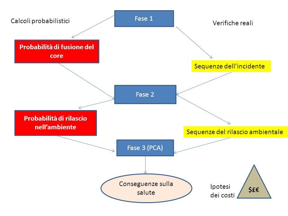Fase 1 Probabilità di fusione del core Sequenze dellincidente Fase 2 Probabilità di rilascio nellambiente Sequenze del rilascio ambientale Fase 3 (PCA) Conseguenze sulla salute $£ Calcoli probabilistici Verifiche reali Ipotesi dei costi