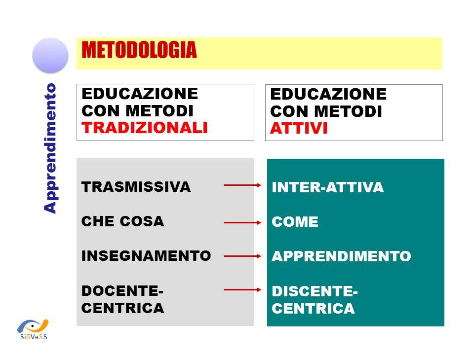 METODOLOGIA Apprendimento INTER-ATTIVA COME APPRENDIMENTO DISCENTE- CENTRICA TRASMISSIVA CHE COSA INSEGNAMENTO DOCENTE- CENTRICA EDUCAZIONE CON METODI