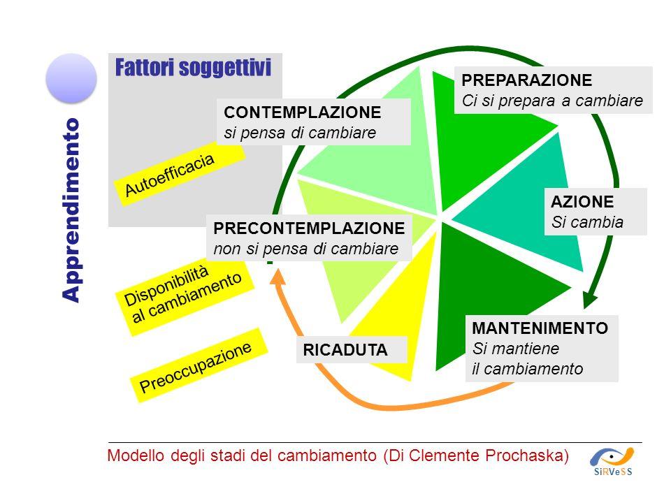 METODOLOGIA Apprendimento INTER-ATTIVA COME APPRENDIMENTO DISCENTE- CENTRICA TRASMISSIVA CHE COSA INSEGNAMENTO DOCENTE- CENTRICA EDUCAZIONE CON METODI TRADIZIONALI EDUCAZIONE CON METODI ATTIVI SiRVeSS