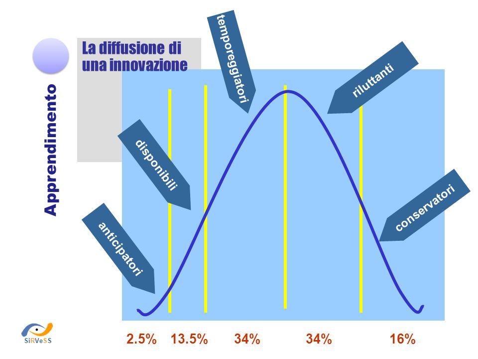 anticipatori 2.5% disponibili temporeggiatori riluttanti conservatori 13.5%34% 16% Apprendimento La diffusione di una innovazione SiRVeSS