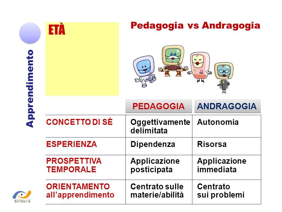 LA PROGETTAZIONE DIDATTICA Progettazione didattica 1.Analisi dei bisogni 2.Definizione degli obiettivi educativi 3.Scelta dei contenuti 4.Scelta delle metodologie didattiche 5.Definizione dei sistemi di valutazione dei risultati della formazione SiRVeSS
