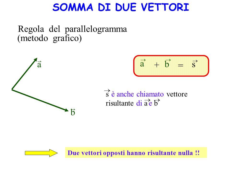 Regola del parallelogramma (metodo grafico) a b a b s + = Due vettori opposti hanno risultante nulla !! s è anche chiamato vettore risultante di a e b