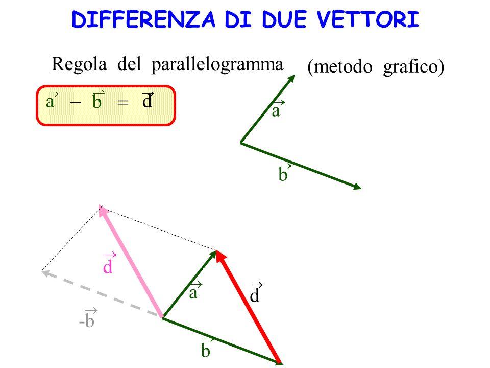 Regola del parallelogramma (metodo grafico) a b a b d – = a b d d -b DIFFERENZA DI DUE VETTORI