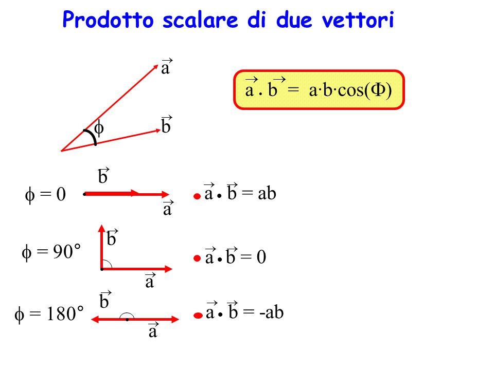 a b = a·b·cos( ) a b = 0 a b = ab a b = 90° a b = 0 a b = 180° a b = -ab b a Prodotto scalare di due vettori