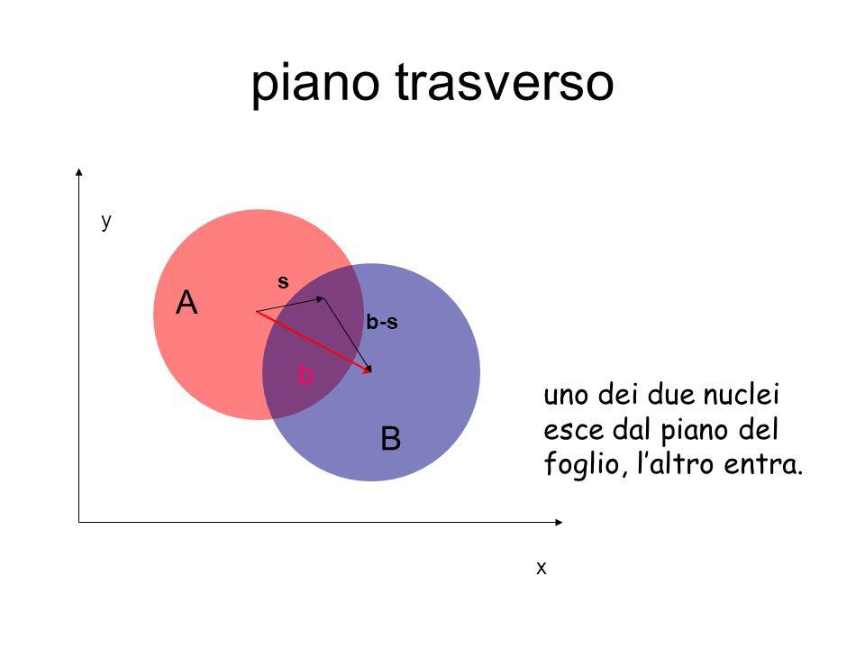 piano trasverso uno dei due nuclei esce dal piano del foglio, laltro entra. b s b-s A B x y