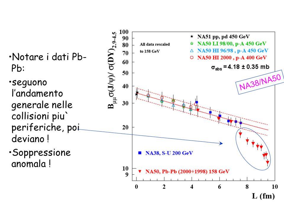 Notare i dati Pb- Pb: seguono landamento generale nelle collisioni piu` periferiche, poi deviano ! Soppressione anomala ! NA38/NA50