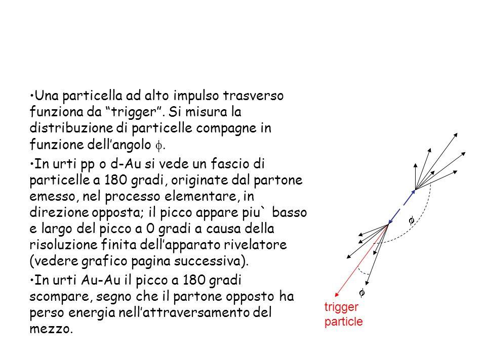 Una particella ad alto impulso trasverso funziona da trigger. Si misura la distribuzione di particelle compagne in funzione dellangolo In urti pp o d-
