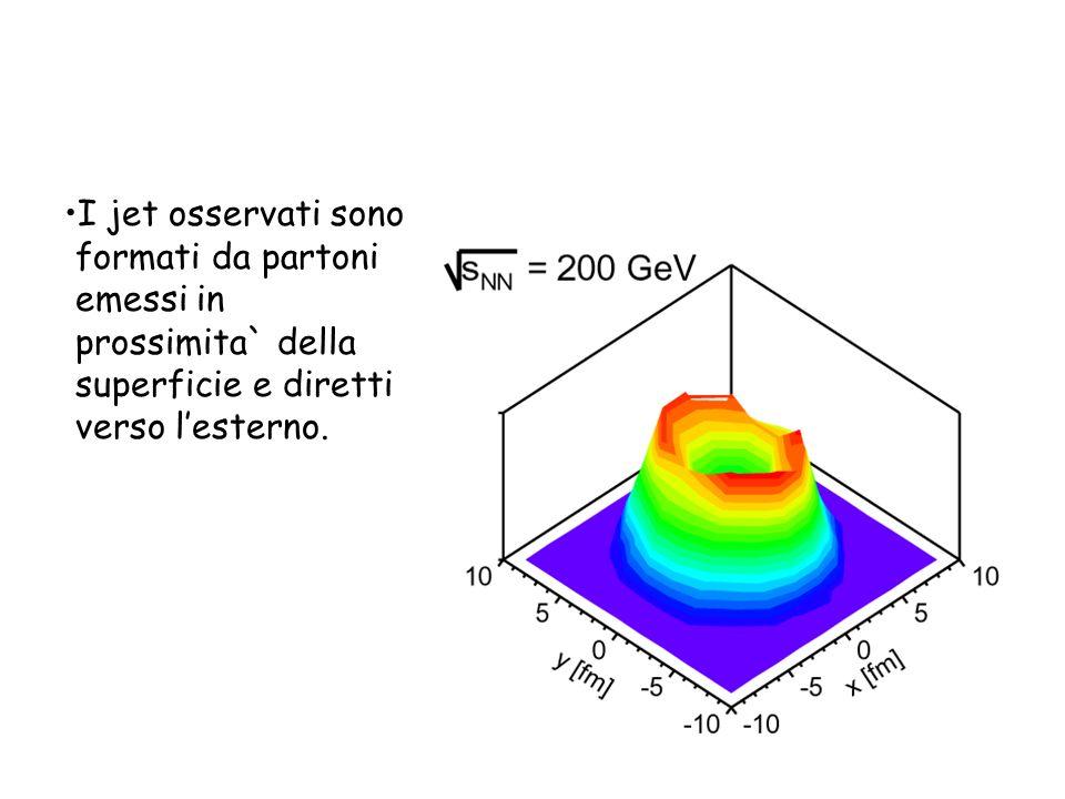 I jet osservati sono formati da partoni emessi in prossimita` della superficie e diretti verso lesterno.