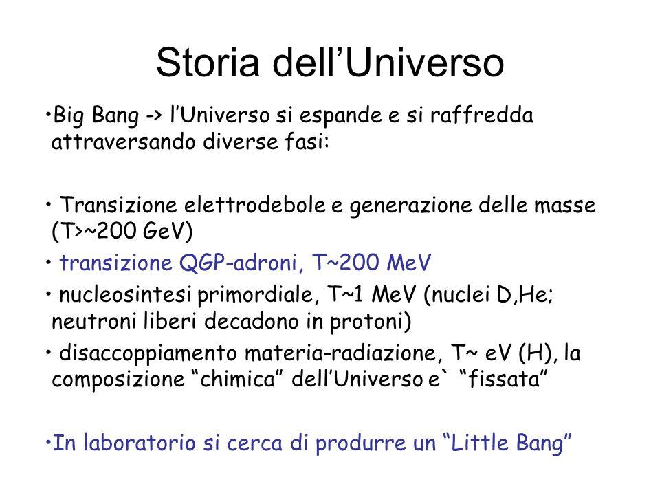 Storia dellUniverso Big Bang -> lUniverso si espande e si raffredda attraversando diverse fasi: Transizione elettrodebole e generazione delle masse (T