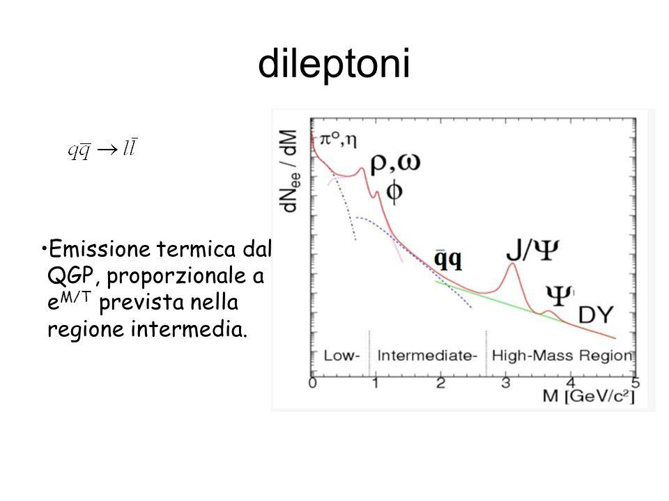 dileptoni Emissione termica dal QGP, proporzionale a e M/T prevista nella regione intermedia.