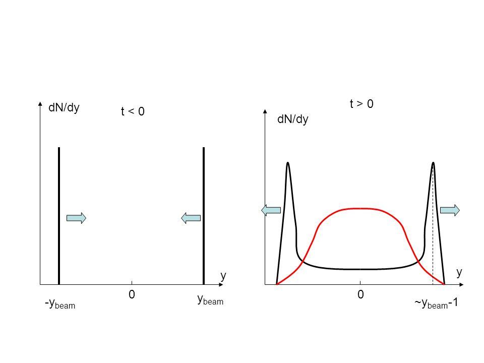 00 y y t < 0 t > 0 y beam ~y beam -1-y beam dN/dy