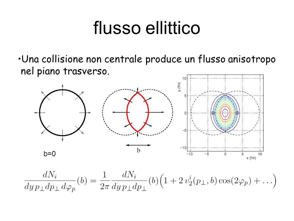 flusso ellittico b=0 Una collisione non centrale produce un flusso anisotropo nel piano trasverso.