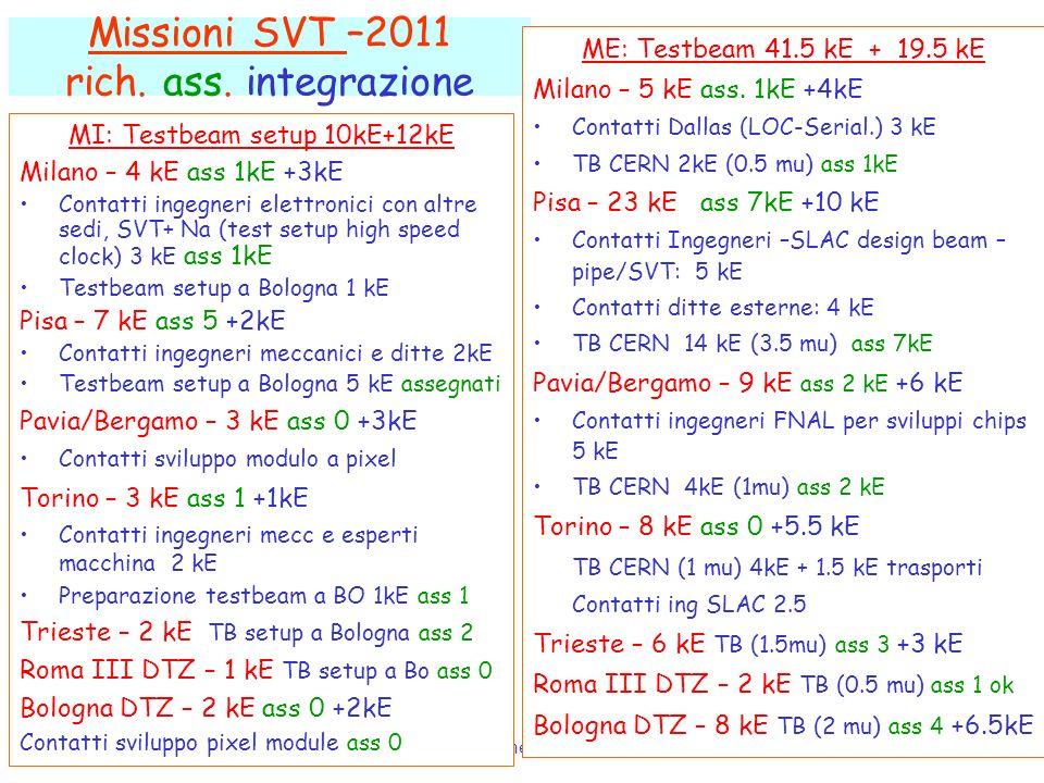 G. RizzoSuperB –SVT Integrazione Richieste 2011 – 24/2/2011 4 Missioni SVT –2011 rich. ass. integrazione MI: Testbeam setup 10kE+12kE Milano – 4 kE as