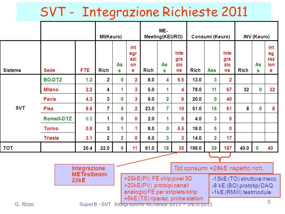 G. RizzoSuperB –SVT Integrazione Richieste 2011 – 24/2/2011 5 SVT - Integrazione Richieste 2011 Integrazione METestbeam: 22kE MI(Keuro) ME- Meeting(KE
