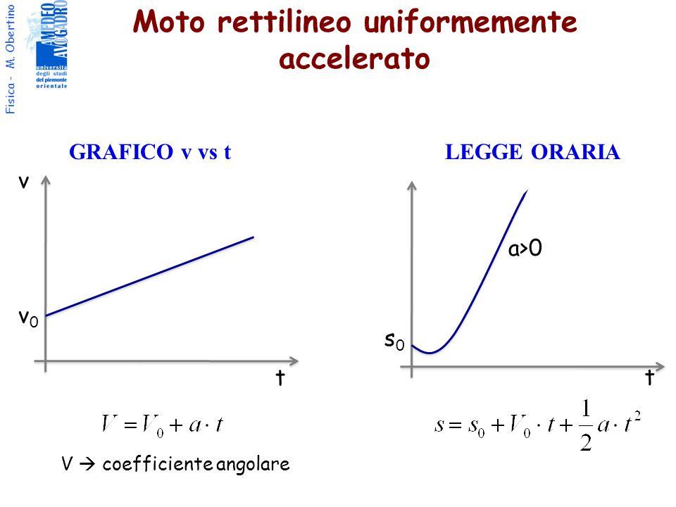 Fisica - M. Obertino t v s0s0 t v0v0 V coefficiente angolare a>0 Moto rettilineo uniformemente accelerato GRAFICO v vs t LEGGE ORARIA