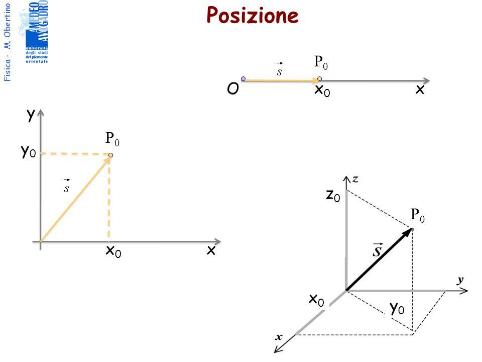 Fisica - M. Obertino Posizione x y P0P0 x0x0 y0y0 xx0x0 P0P0 O P0P0 x0x0 y0y0 z0z0