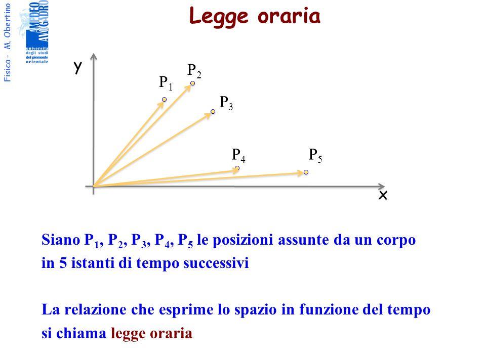 Fisica - M. Obertino Legge oraria Siano P 1, P 2, P 3, P 4, P 5 le posizioni assunte da un corpo in 5 istanti di tempo successivi La relazione che esp