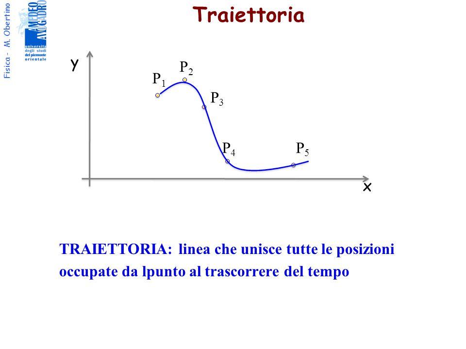 Fisica - M. Obertino Traiettoria TRAIETTORIA: linea che unisce tutte le posizioni occupate da lpunto al trascorrere del tempo x y P1P1 P2P2 P3P3 P4P4