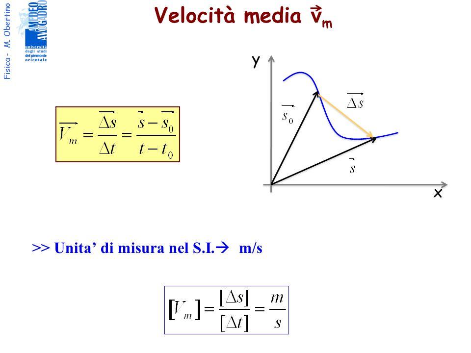 Fisica - M. Obertino Velocità media v m >> Unita di misura nel S.I. m/s x y