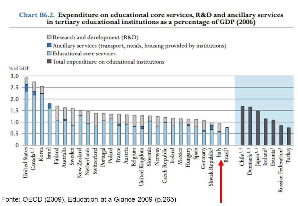 Fonte: OECD (2009), Education at a Glance 2009 (p.265)