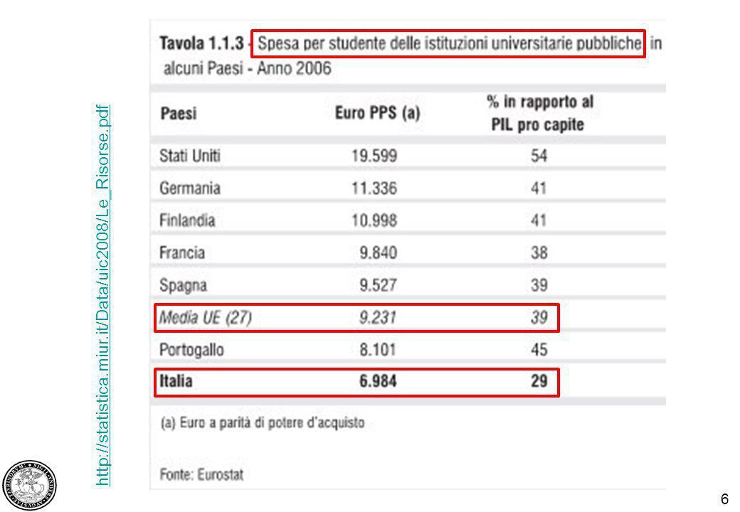 6 http://statistica.miur.it/Data/uic2008/Le_Risorse.pdf