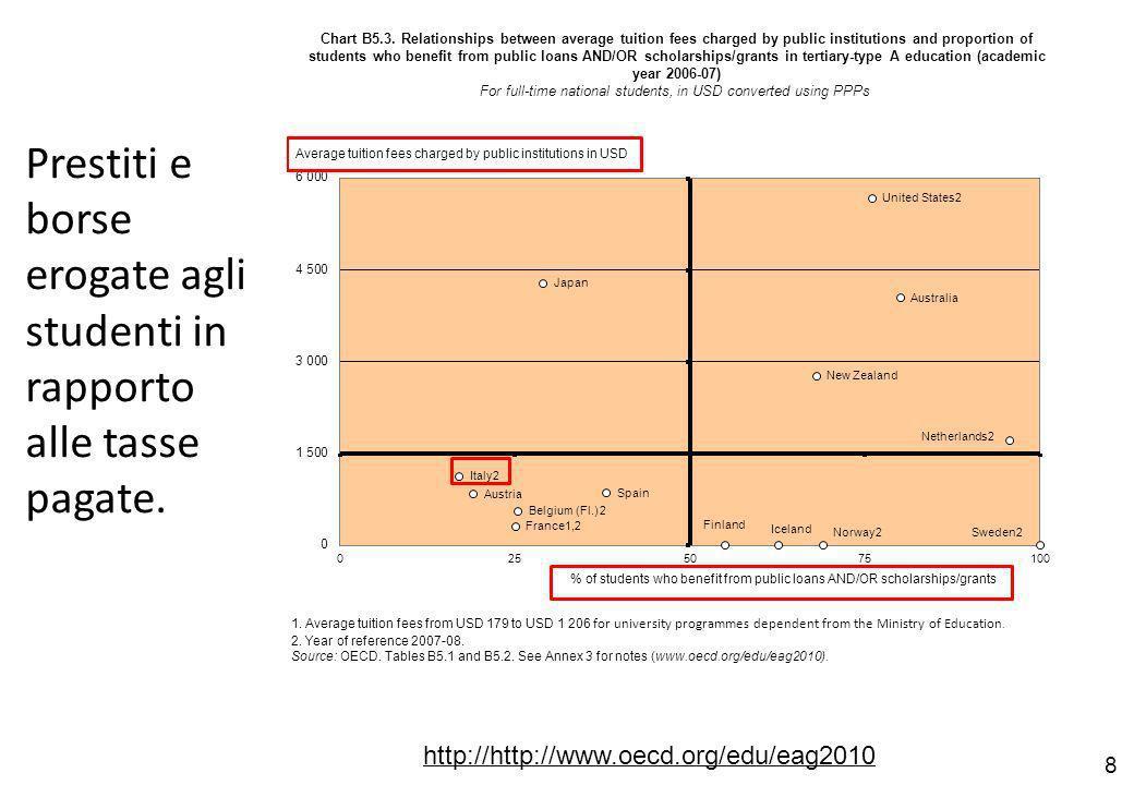 8 http://http://www.oecd.org/edu/eag2010 Prestiti e borse erogate agli studenti in rapporto alle tasse pagate.