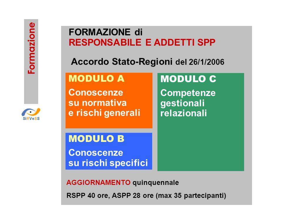 MODULO A Conoscenze su normativa e rischi generali MODULO B Conoscenze su rischi specifici MODULO C Competenze gestionali relazionali Accordo Stato-Re