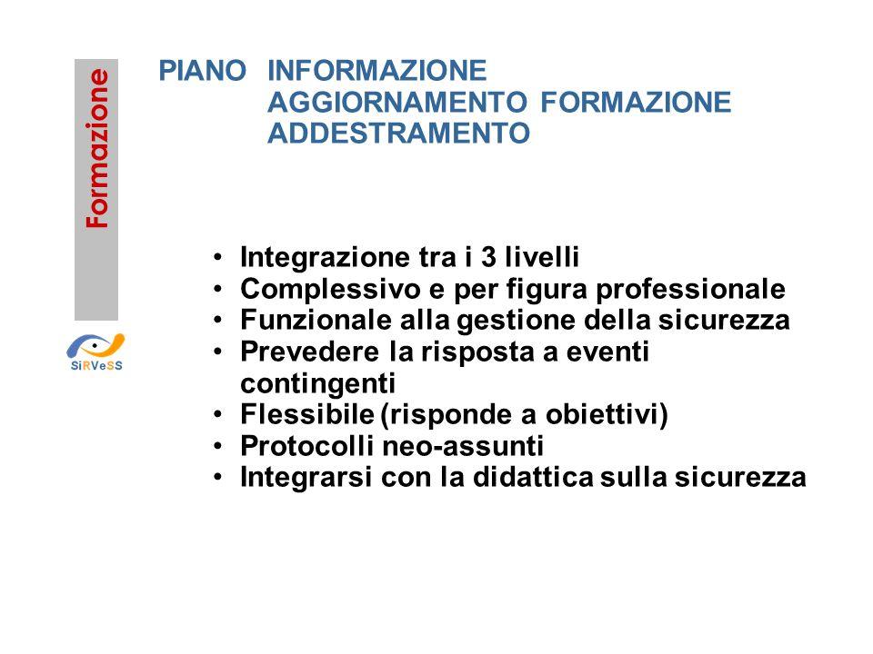 Formazione PIANOINFORMAZIONE AGGIORNAMENTO FORMAZIONE ADDESTRAMENTO Integrazione tra i 3 livelli Complessivo e per figura professionale Funzionale all