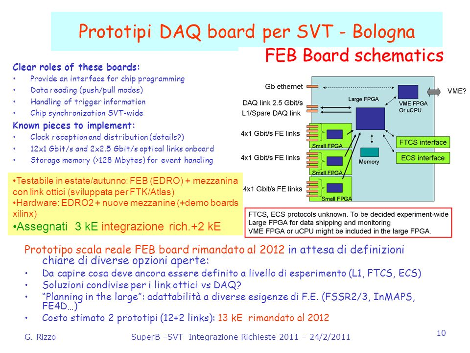 G. RizzoSuperB –SVT Integrazione Richieste 2011 – 24/2/2011 10 Prototipi DAQ board per SVT - Bologna Prototipo scala reale FEB board rimandato al 2012