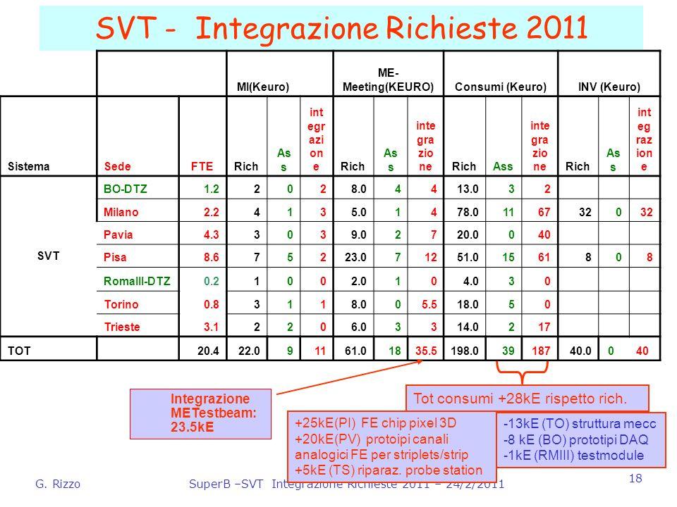 G. RizzoSuperB –SVT Integrazione Richieste 2011 – 24/2/2011 18 SVT - Integrazione Richieste 2011 Integrazione METestbeam: 23.5kE MI(Keuro) ME- Meeting