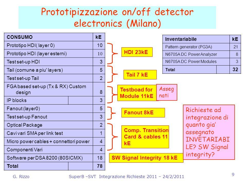G. RizzoSuperB –SVT Integrazione Richieste 2011 – 24/2/2011 9 Prototipizzazione on/off detector electronics (Milano) CONSUMOkE Prototipo HDI( layer 0)