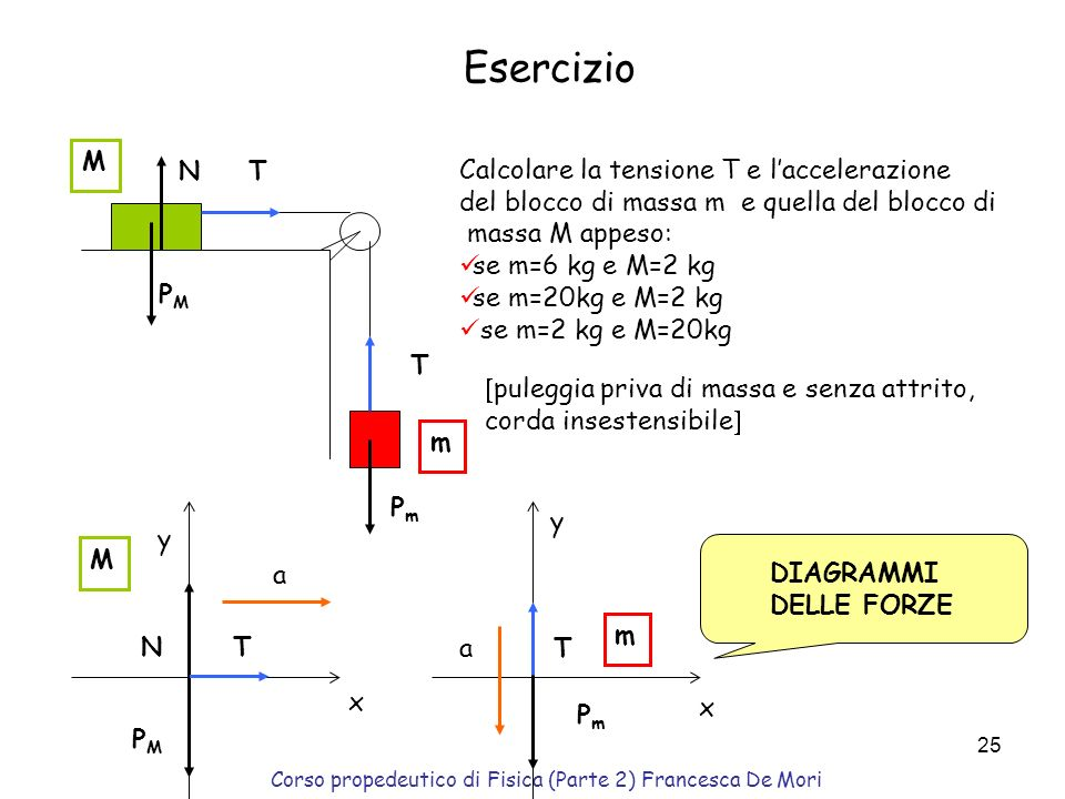 Corso propedeutico di Fisica (Parte 2) Francesca De Mori 24 Tensione filo fissato ad un corpo soggetto ad una forza il filo è sotto tensione il filo e